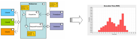 Webserver example software architecture with predicted response time distribution